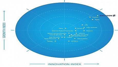إريكسون تفوز بلقب الشركة الرائدة في سوق البنية التحتية لشبكات الجيل الخامس العالمية لعام 2020 في تقرير Frost Radar™